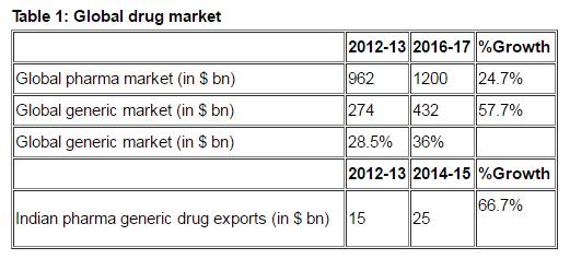 Pharmaceutical Global Drug Market