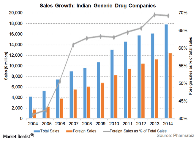 Sales Growth India Generic Drugs